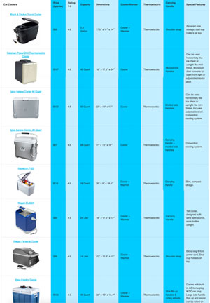 Car Cooler Comparison Chart